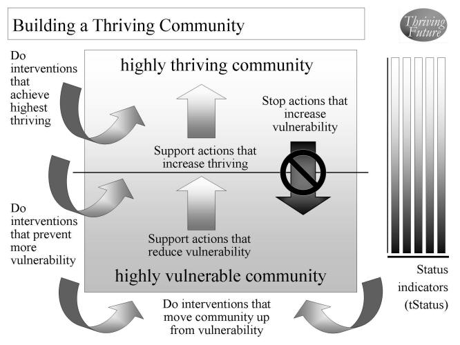 Building a Thriving Community graphic